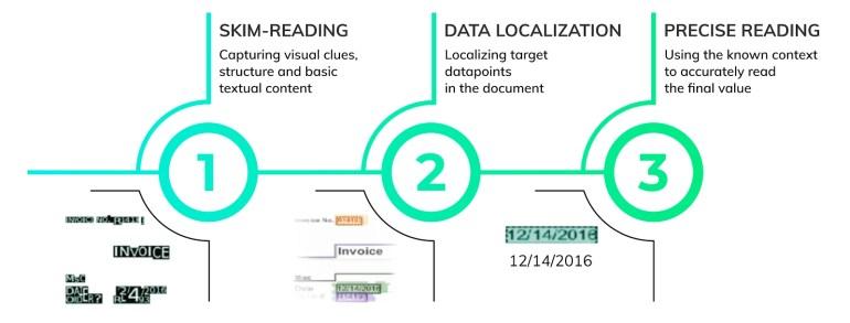 How Rossum visualizes data.