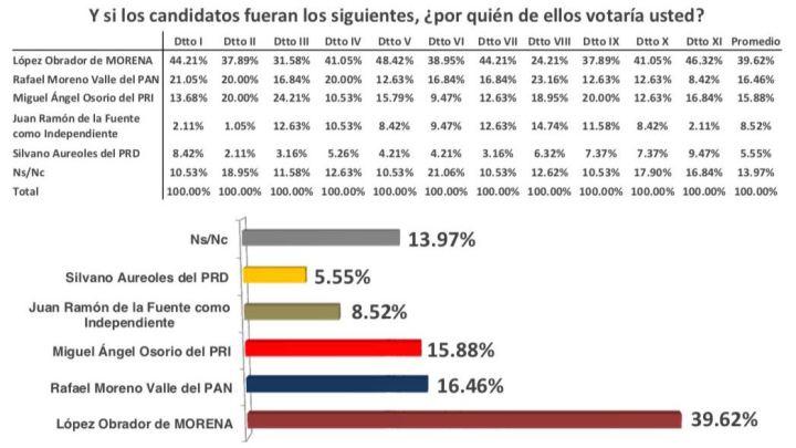CRÓNICA POLÍTICA: ¿AMLO arrasaría en Oaxaca? ¿Y Morena ganaría los 2 senadores?
