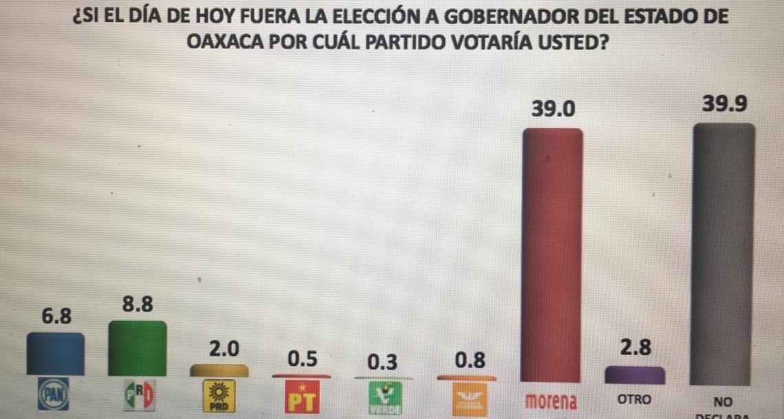 CRÓNICA EXPRÉS: Morena ganaría la próxima elección de gobernador de Oaxaca, solo o en coalición