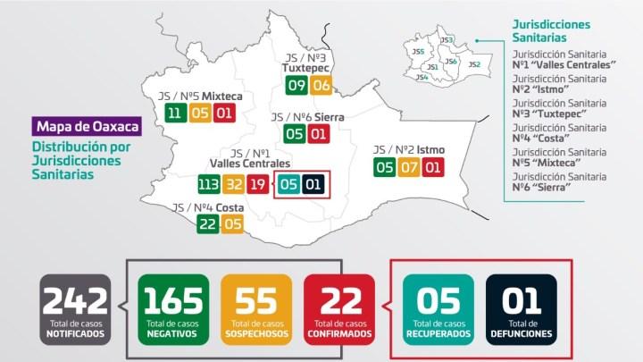 Convoca SSO a acatar las medidas de prevención por COVID-19; Oaxaca se mantiene en 22 casos confirmados y 55 sospechosos