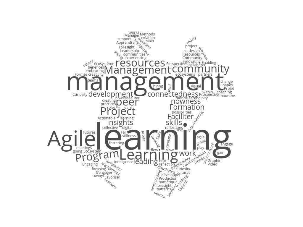 blog publication posts management learning agile community leadership work rotana ty
