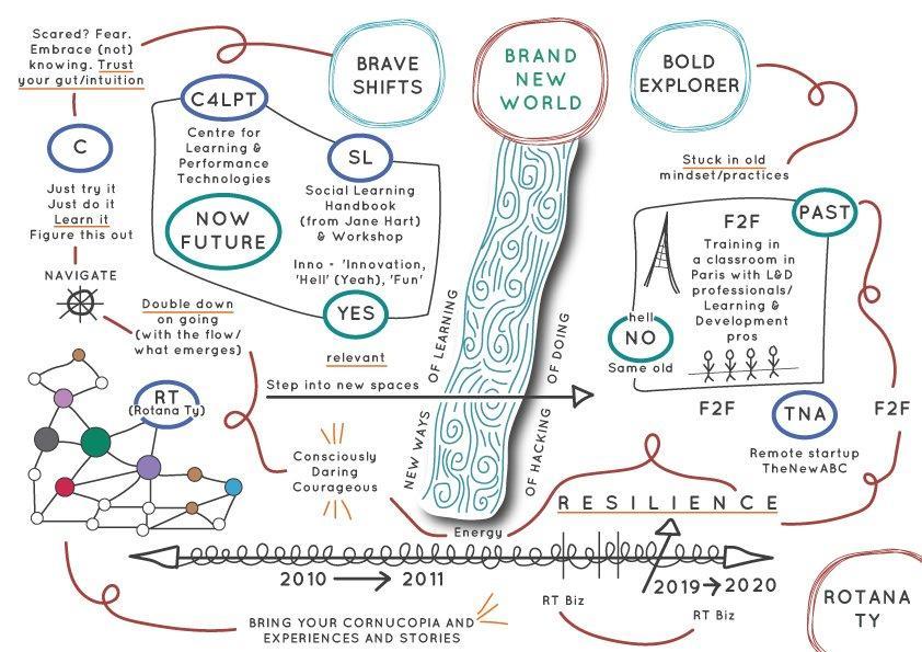 map rotana ty shift learning startup bold bravery klara loots networks rotana ty