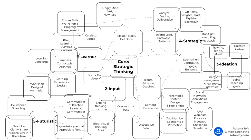 clifton strengths superpower skills traits character leadership learning learner future input ideas ideation innovation strategy visual thinking puzzle rotana ty