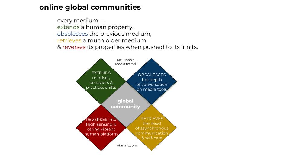 community learning practice change shift communication tetrad rotana ty