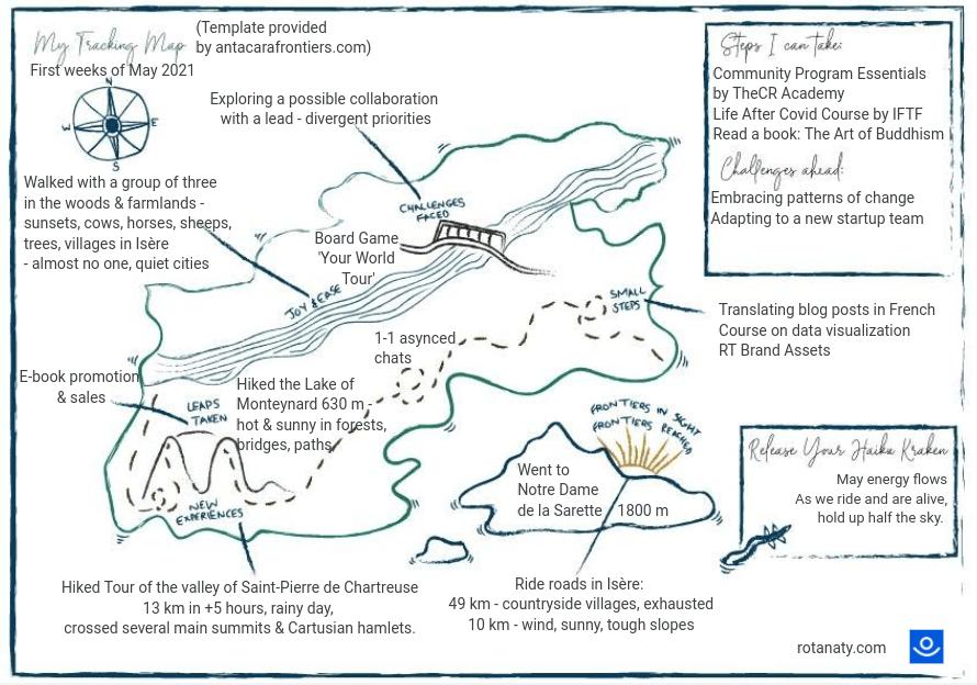 map mountain personal growth exploration journey antacara frontiers sensemaking visual thinking rotana ty
