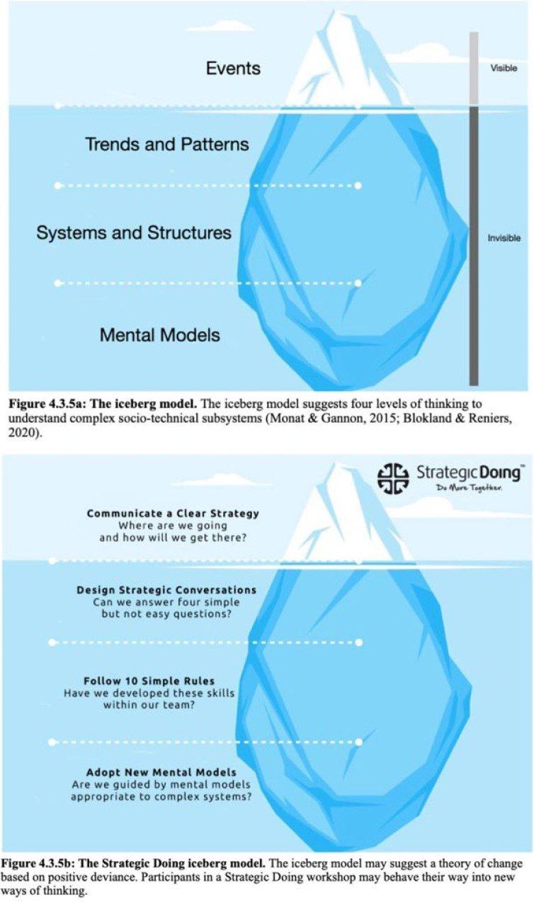 strategic doing iceberg model