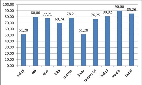 Uskelan osallistumisprosentit 2013-2014