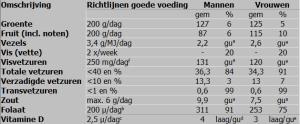 Nederlanders eten onvoldoende groente en fruit