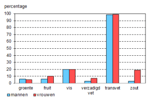 Figuur 1. Percentage volwassenen (19 tot en met 69 jaar) dat voldoet aan de Richtlijnen Goede Voeding volgens VCP 2007-2010 (Bron: Van Rossum et al., 2011).