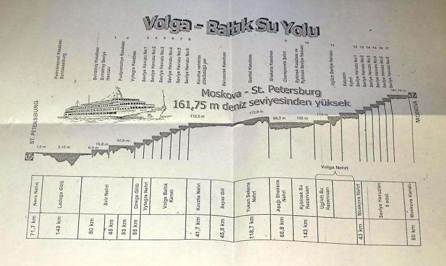 Volga Baltık Su Yolu