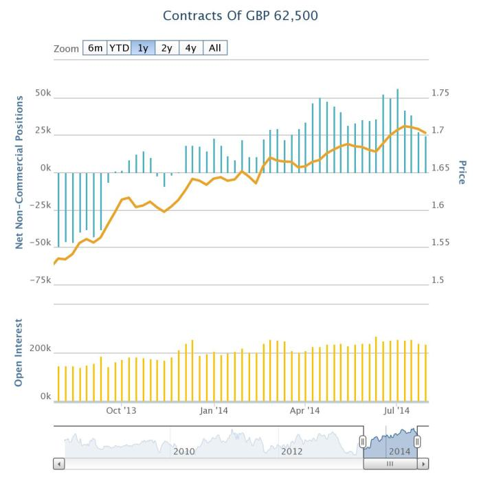 cot-british_pound_sterling