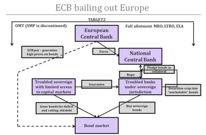 ECB-bailing-out-Europe