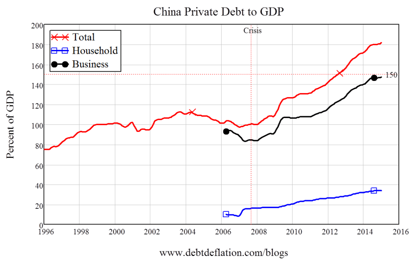 ChinaPrivatedebt