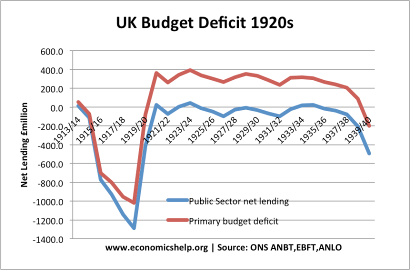 UK Budget 1920s.png