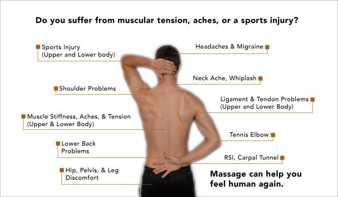 Massage Therapy Is Manipulation Of Soft Tissues To Promote
