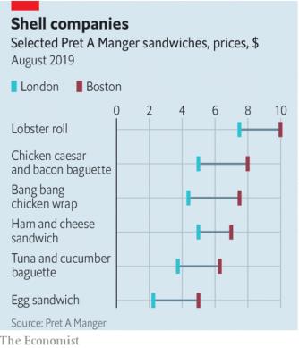 sandwich prices