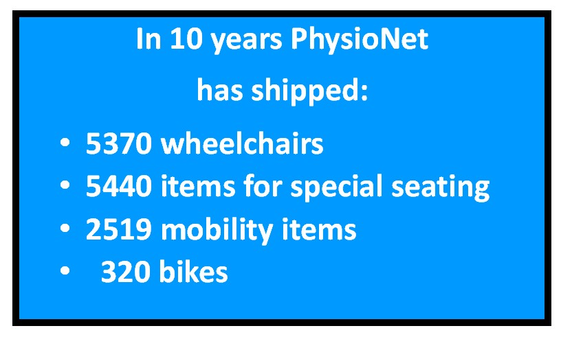Statistics: what PhysioNet has achieved in the past 10 years