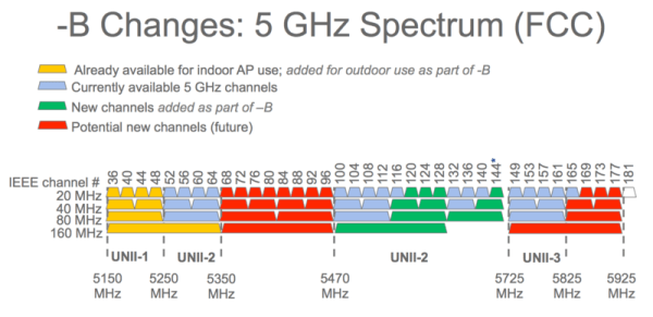 Best 5Ghz Channel For Your Router - Find The Wifi Channel