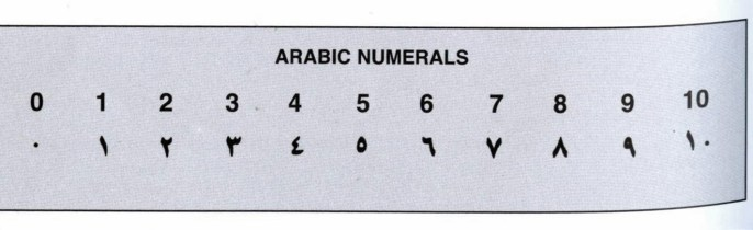 Maybe you will find this useful - We did it was good to know Arabic numbers in shopping and similar