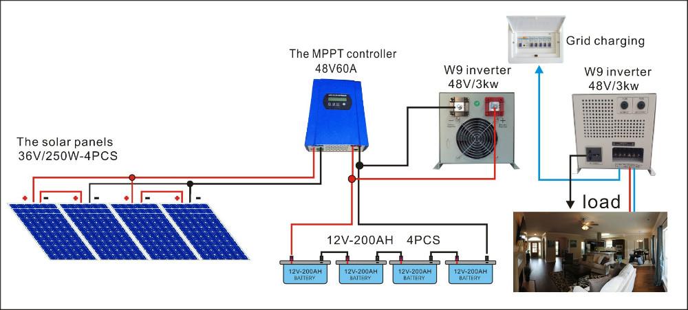 مشروع محل ألواح طاقة شمسية لبيع منتجات الطاقة وفكرة استيراد الطاقة