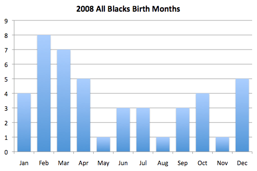 2008-all-blacks-birth-months