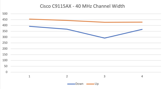 Cisco C9115AX - 40 MHz channel width speed test.