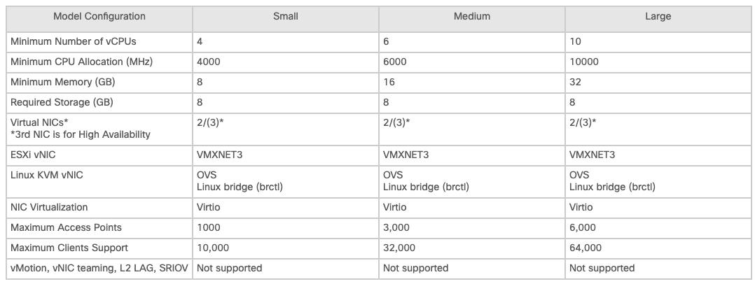 Deploying Cisco Catalyst 9800-CL on VMware ESXi