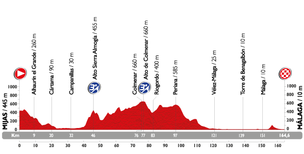 vuelta15-etap3