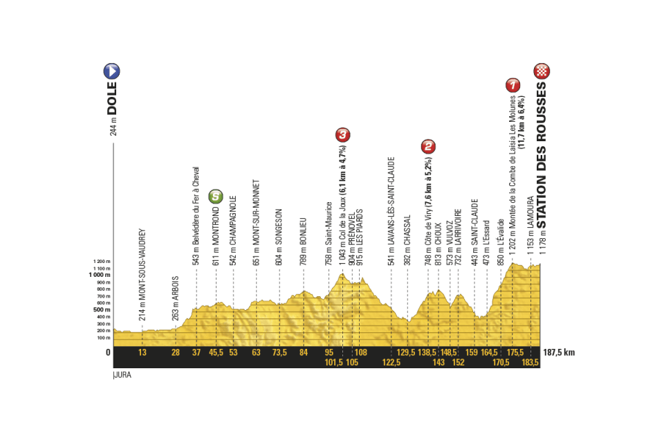 profil 8. etapu Tour de France 2017