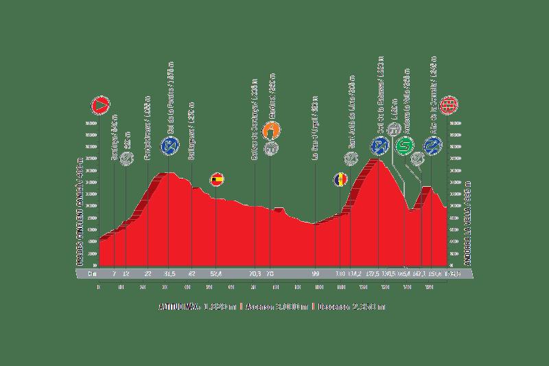 profil 3. etapu Vuelta a Espana 2017