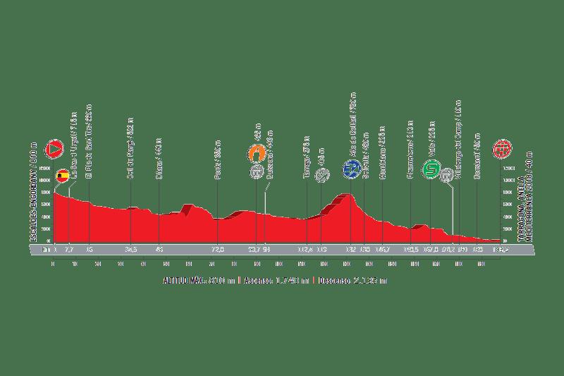 profil 4. etapu Vuelta a Espana 2017