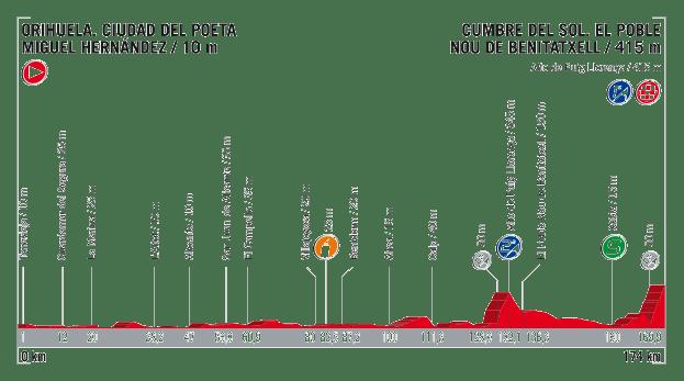 profil 9. etapu Vuelta a Espana 2017