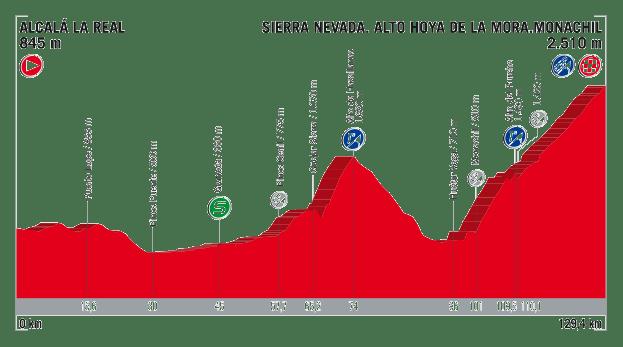 profil 15. etapu Vuelta a Espana 2017