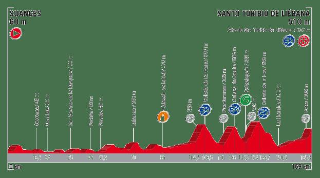 profil 18. etapu Vuelta a Espana 2017