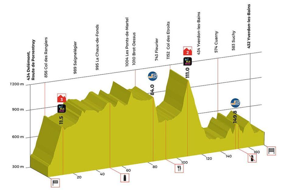 profil 2. etapu Tour de Romandie 2018