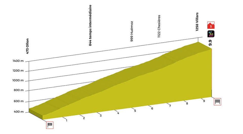 profil 3. etapu Tour de Romandie 2018