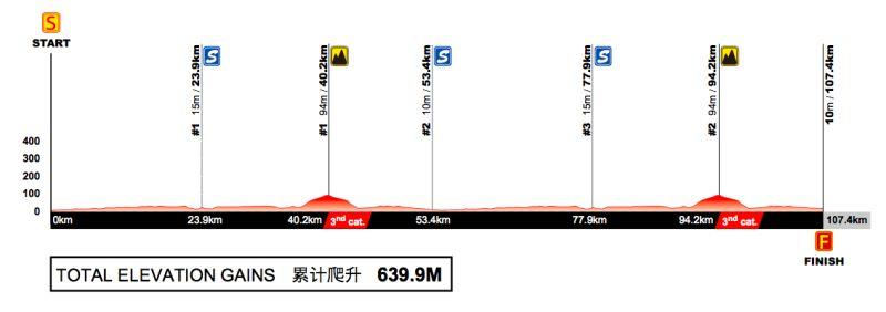 Profil 1. etapu Tour of Guangxi 2017