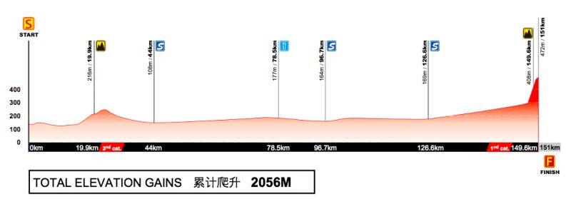 Profil 4. etapu Tour of Guangxi 2017