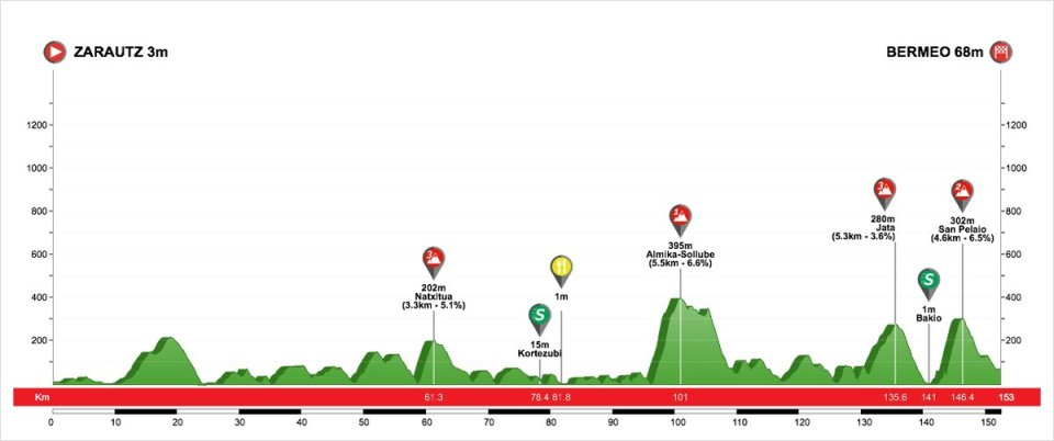 profil 2. etapu Vuelta al Pais Vasco 2018