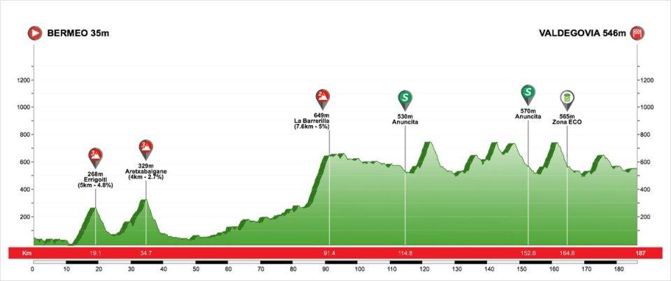 profil 3. etapu Vuelta al Pais Vasco 2018