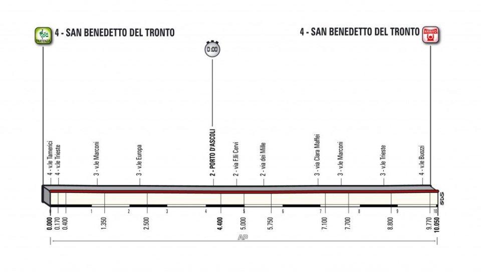 profil 7. etapu Tirreno-Adriatico 2018