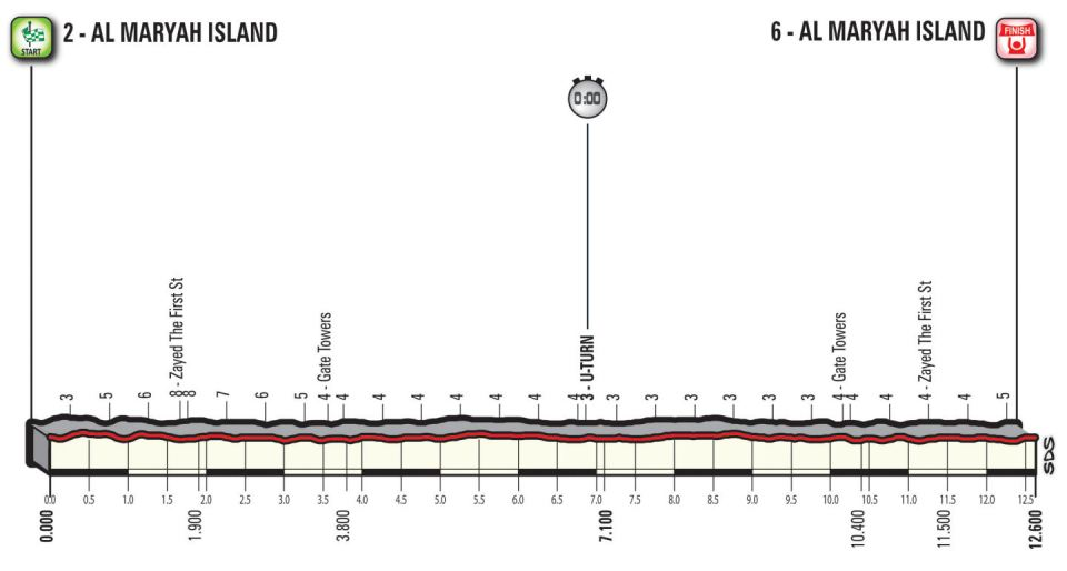 profil 4. etapu Abu Dhabi Tour 2018
