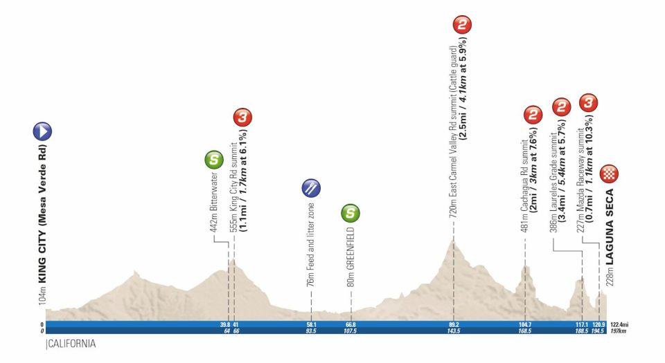 profil 3. etapu Tour of California 2018