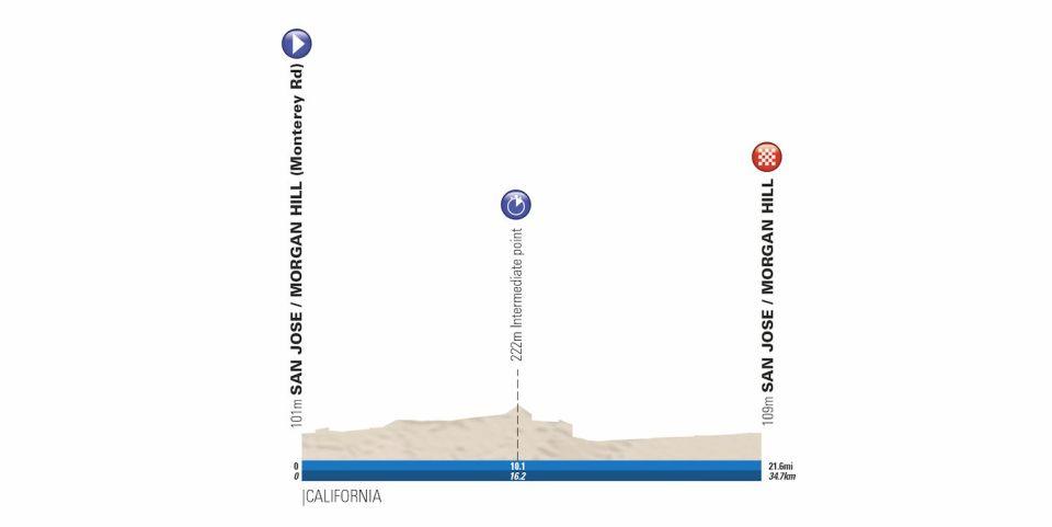 profil 4. etapu Tour of California 2018