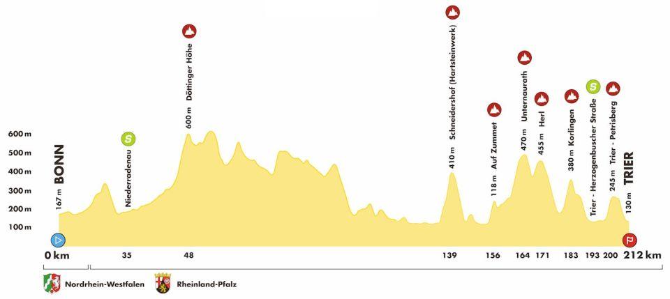 profil 2. etapu Deutschland Tour 2018
