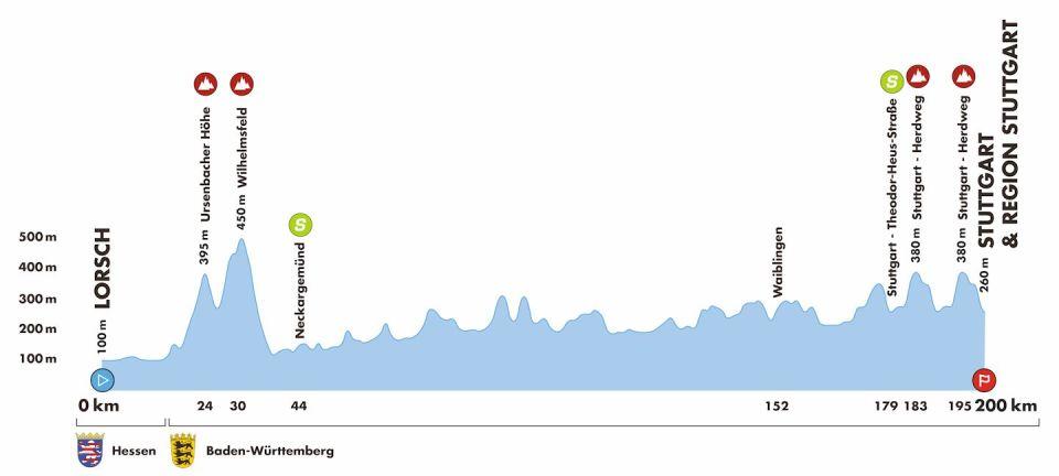 profil 4. etapu Deutschland Tour 2018