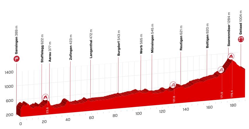 profil 4. etapu Tour de Suisse 2018
