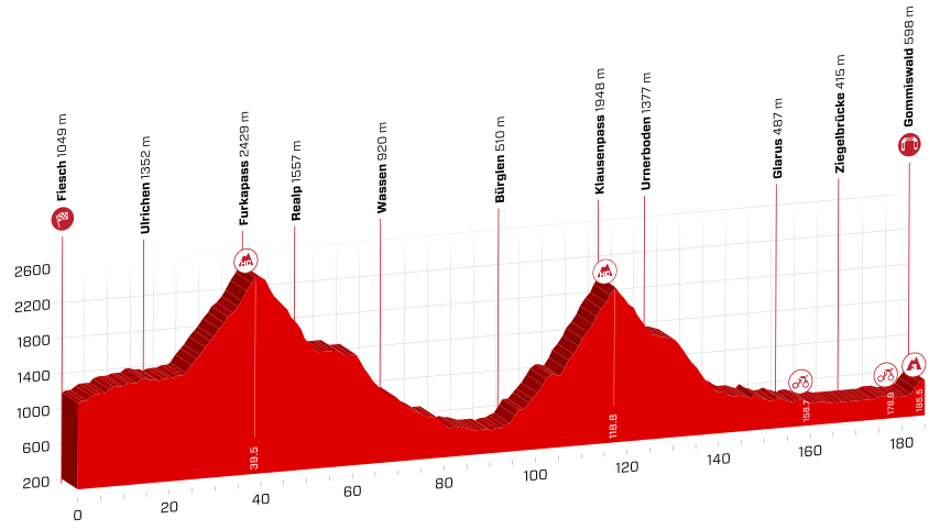 profil 6. etapu Tour de Suisse 2018