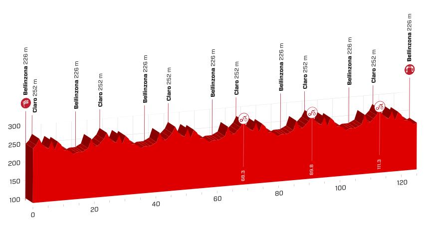 profil 8. etapu Tour de Suisse 2018