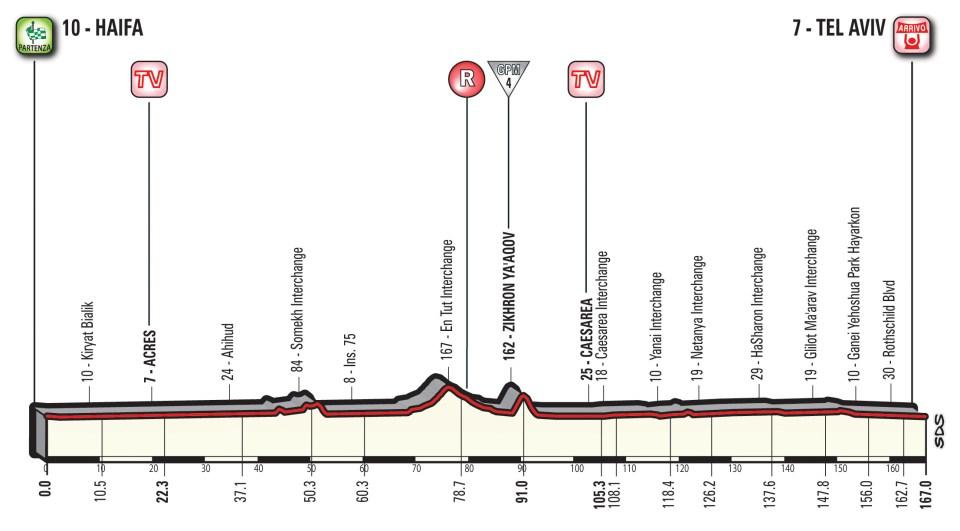 profil 2. etapu Giro d'Italia 2018